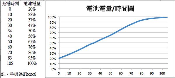DAZUKI充電時間圖.png