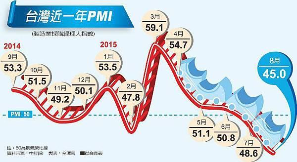 台灣經濟憂鬱 8月PMI創編以來最低