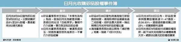 9/23財經焦點整理_03