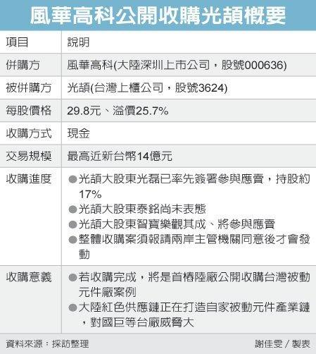 紅潮來襲 陸被動龍頭收購光頡//什麼是被動元件?