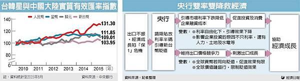 9/25財經焦點整理_02