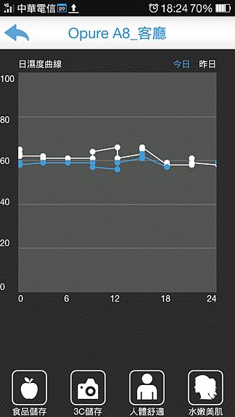 app日濕度曲線
