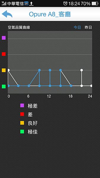 app空氣品質曲線