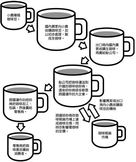 咖啡販賣與期貨市場關係圖.JPG