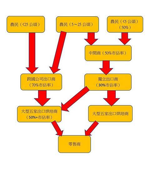 咖啡豆販賣與加工過程圖.jpg