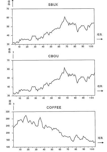 星巴克股價,科布股價與咖啡期貨市場走勢關係圖.jpg
