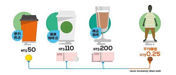 咖啡利益不均.jpg