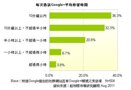 Google+平均停留時數.png