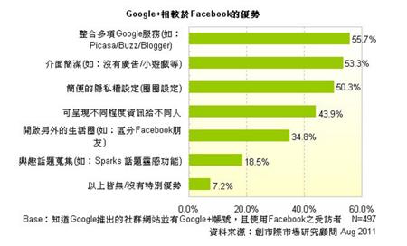 相較於Facebook的優勢.png