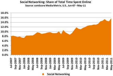 美國網友花費在社群網站上的時間比例.png