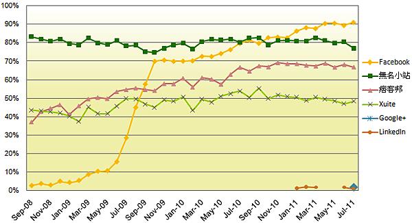 主要社群網站到達率趨勢.png