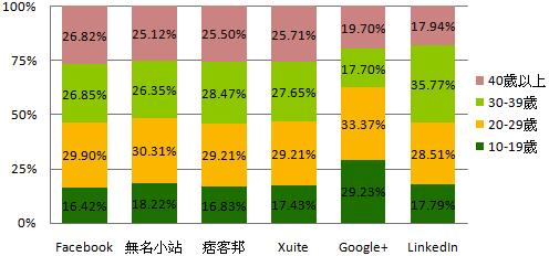 社群網站使用者年齡分佈.png