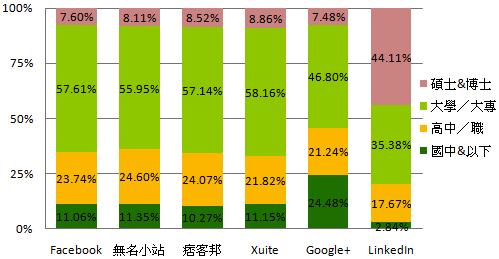 社群網站使用者教育程度分佈.png