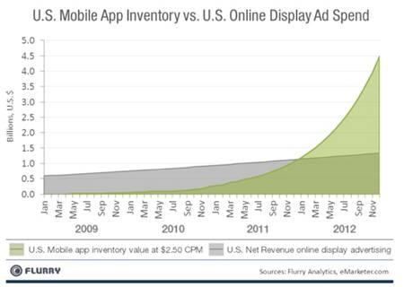 行動廣告發展趨勢.jpg