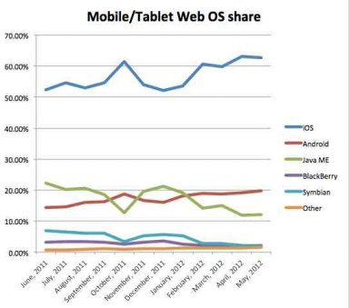 mobile-web-usage-share