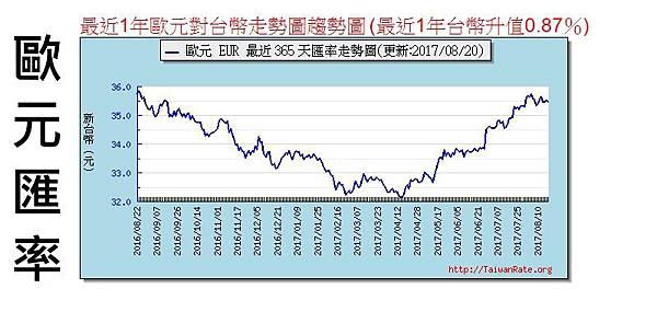 歐元匯率.jpg