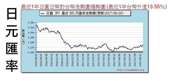 日元匯率.jpg