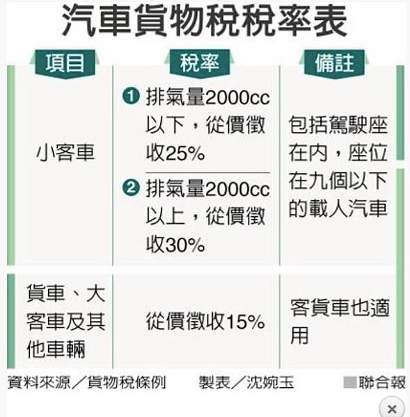 貨物稅表.jpg