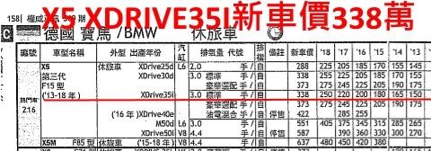 BMW X5價格表