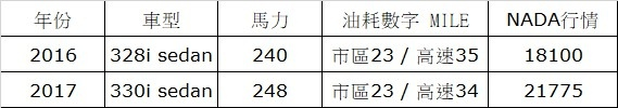 bmw 330i與328 i比較表