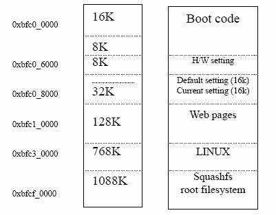 NAND FLASH儲存架構範例