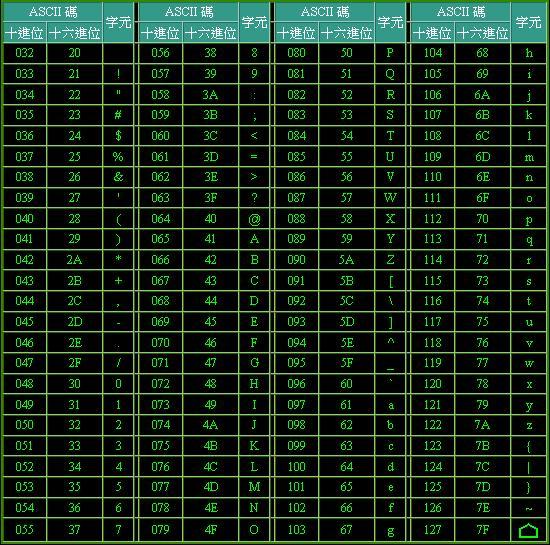 ASCII字元表2.JPG