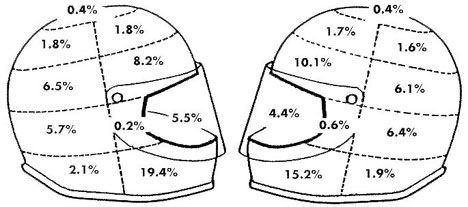 安全帽的保護區域