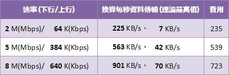 中華電信ADSL2