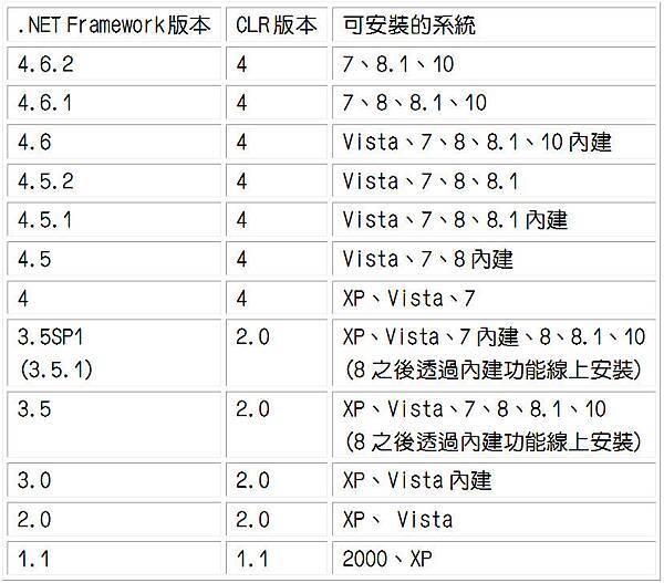 給一般Win7使用者的安裝 NET Framework和Visual C++參考@ VanDomingo的