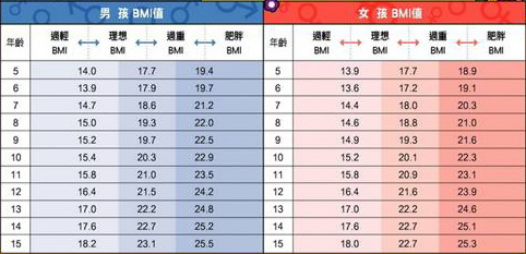 すべての講義 50 計算 : 何謂肥胖呢?來認識BMI值吧 vs ...