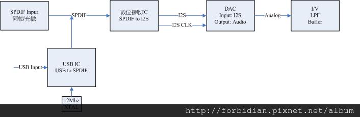 dac structure