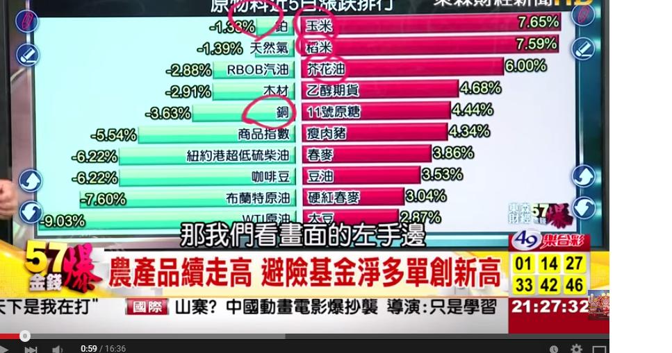 201507_聖嬰_農糧上漲