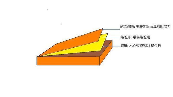 結晶鋼烤圖示.JPG