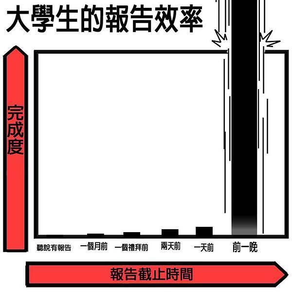 大學生的報告效率.jpg