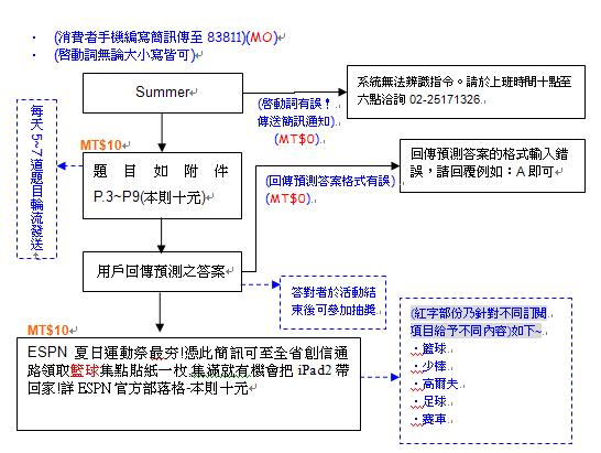 summer fair活動流程.JPG