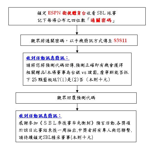 sbl大獎週週送流程圖.bmp
