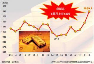 黃金價格趨勢圖