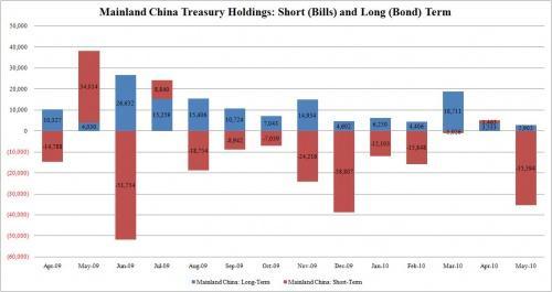 3.中國財政部持有美國短長期公債圖.JPG