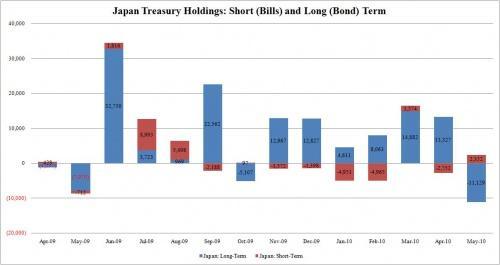 5.日本財政部持有美國短長期公債圖.JPG