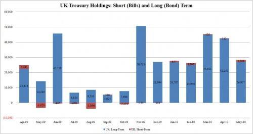 6.英國財政部持有美國短期公債圖.JPG