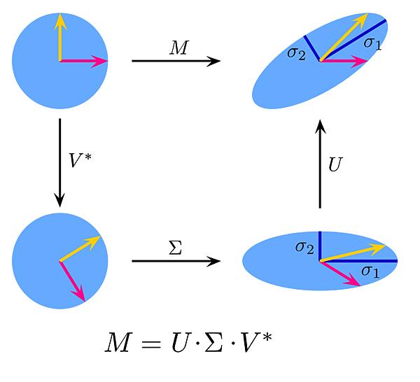singular-value-decomposition-10.jpg