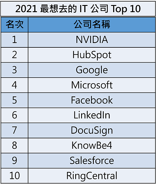 2021-best-place-to-work-top10-2.jpg