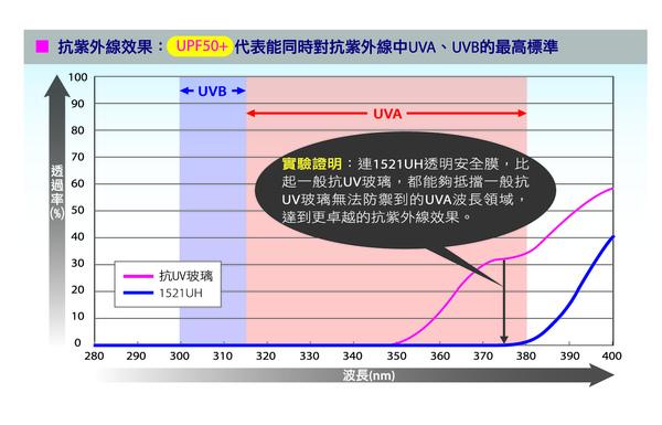 UPF50+曲線圖.jpg