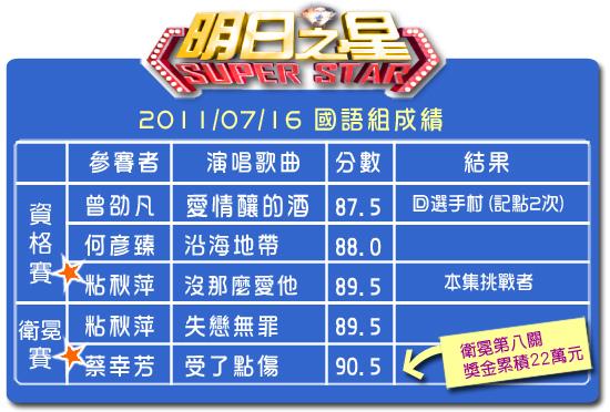 142分數表(國語組).jpg