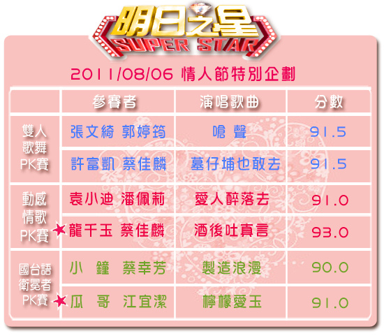 情人節特別節目分數表.jpg