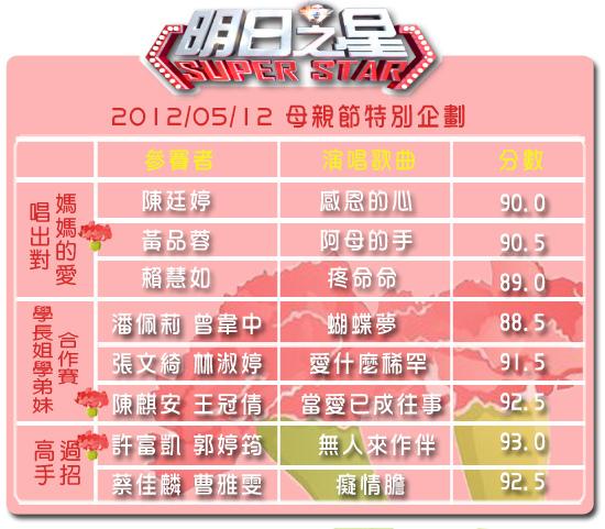 2012母親節特別節目分數表