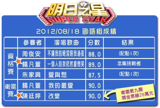 199分數表(國語組)