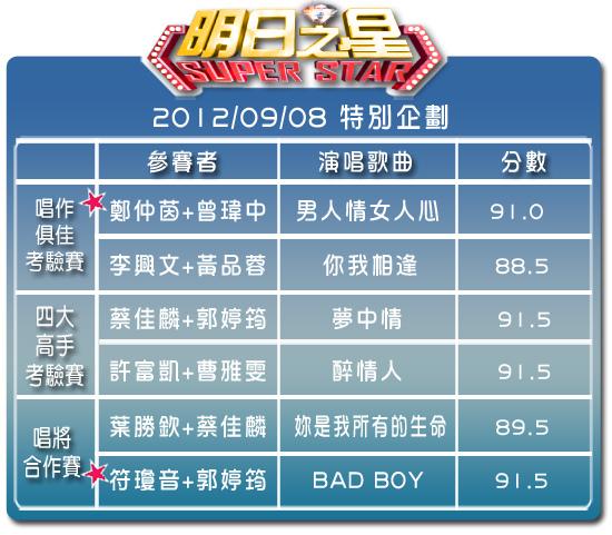 2012-0908--特別節目分數表