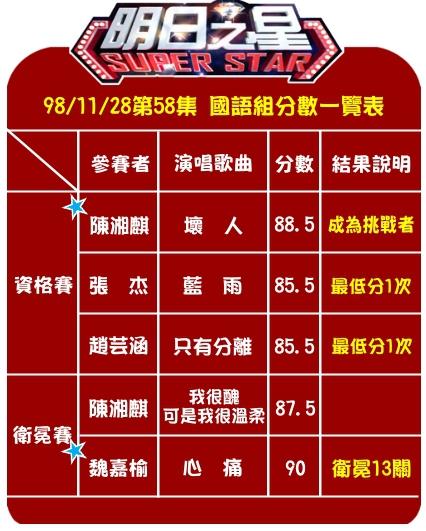 #58國語組分數.jpg
