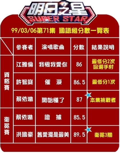#71國語組分數.jpg